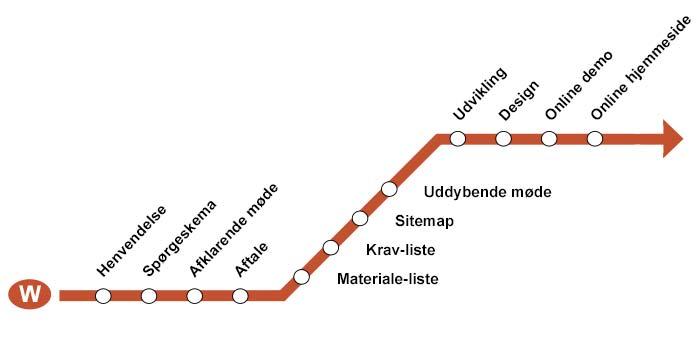 Køreplan for vejen frem til ny hjemmeside med WEBstationen som samarbejdspartner